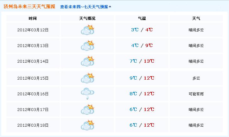 济州岛天气_济州岛天气预报一周_济州岛_济州岛旅游攻略